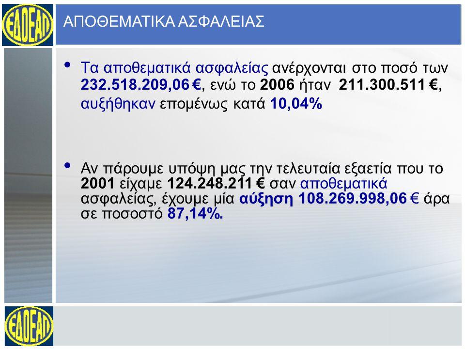 ΕΣΟΔΑ 74.709.434 € - ΑΥΞΗΣΗ 24,86%
