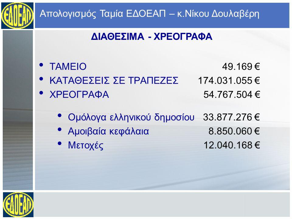 ΤΑΜΕΙΟ 49.169 € ΚΑΤΑΘΕΣΕΙΣ ΣΕ ΤΡΑΠΕΖΕΣ 174.031.055 € ΧΡΕΟΓΡΑΦΑ 54.767.504 € Απολογισμός Ταμία ΕΔΟΕΑΠ – κ.Νίκου Δουλαβέρη ΔΙΑΘΕΣΙΜΑ - ΧΡΕΟΓΡΑΦΑ Ομόλογα ελληνικού δημοσίου 33.877.276 € Αμοιβαία κεφάλαια 8.850.060 € Μετοχές 12.040.168 €
