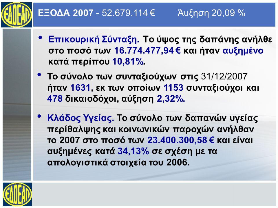Εφάπαξ Οικονομική Ενίσχυση.Δαπανήθηκε το ποσό των 2.361.155,47 €.