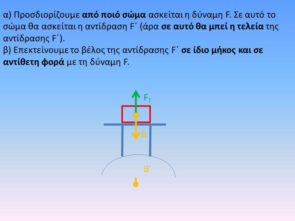 B FTFT α) Προσδιορίζουμε από ποιό σώμα ασκείται η δύναμη F. Σε αυτό το σώμα θα ασκείται η αντίδραση F΄ (άρα σε αυτό θα μπεί η τελεία της αντίδρασης F΄