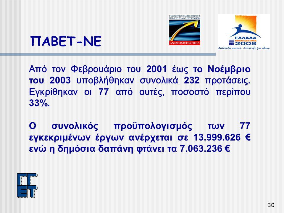 30 ΠΑΒΕΤ-ΝΕ Από τον Φεβρουάριο του 2001 έως το Νοέμβριο του 2003 υποβλήθηκαν συνολικά 232 προτάσεις. Εγκρίθηκαν οι 77 από αυτές, ποσοστό περίπου 33%.