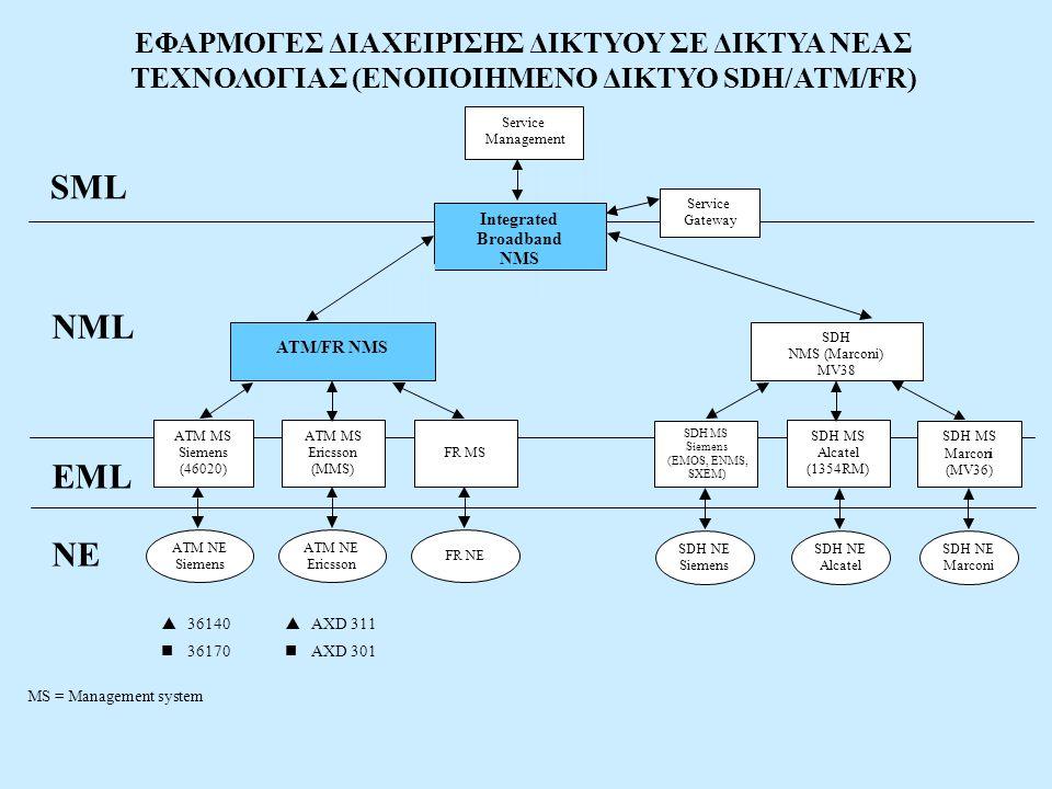 EML Service Integrated Broadband NMS ATM/FR NMS ATM MS Siemens (46020) ATM MS Ericsson (MMS) FR MS SDH NMS (Marconi) MV38 SDH MS Siemens (EMOS, ENMS,