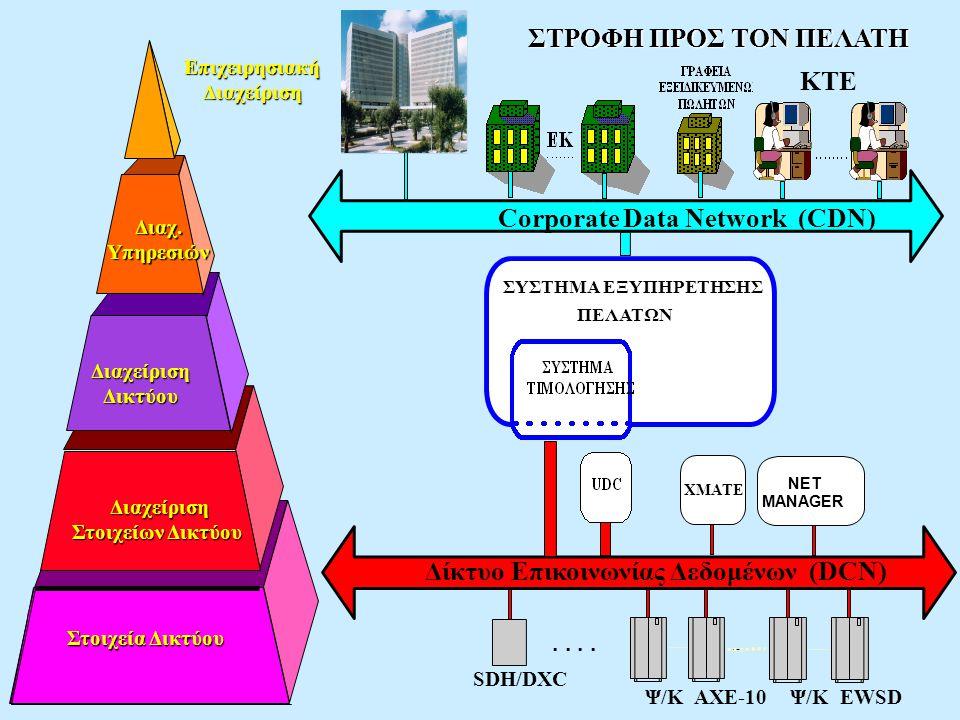 Στοιχεία Δικτύου ΣΥΣΤΗΜΑ ΕΞΥΠΗΡΕΤΗΣΗΣ ΠΕΛΑΤΩΝ Δίκτυο Επικοινωνίας Δεδομένων (DCN) Ψ/Κ AXE-10Ψ/Κ EWSD SDH/DXC ΚΤΕ Corporate Data Network (CDN) ΣΤΡΟΦΗ Π