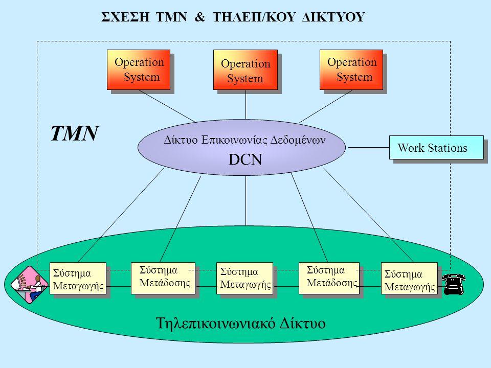 ΣΧΕΣΗ ΤΜΝ & ΤΗΛΕΠ/ΚΟΥ ΔΙΚΤΥΟΥ Operation System Operation System Operation System Σύστημα Μεταγωγής Σύστημα Μετάδοσης Δίκτυο Επικοινωνίας Δεδομένων DCN