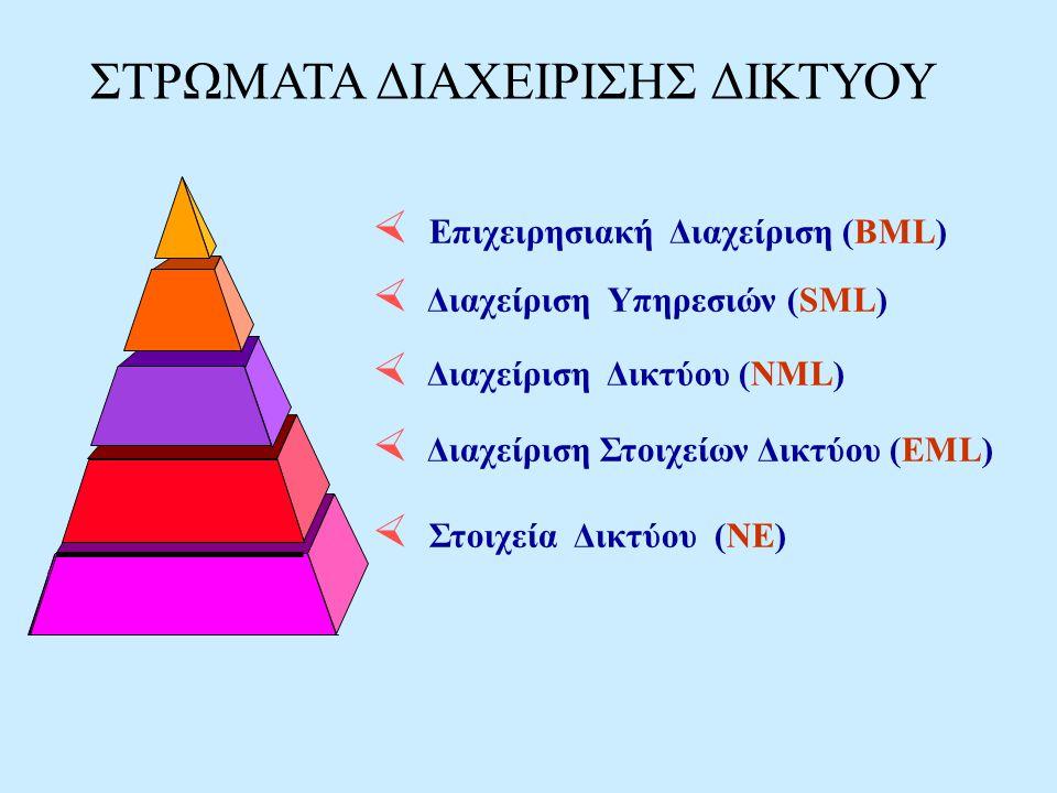 ΣΤΡΩΜΑΤΑ ΔΙΑΧΕΙΡΙΣΗΣ ΔΙΚΤΥΟΥ  Επιχειρησιακή Διαχείριση (BML)  Διαχείριση Υπηρεσιών (SML)  Διαχείριση Δικτύου (NML)  Διαχείριση Στοιχείων Δικτύου (