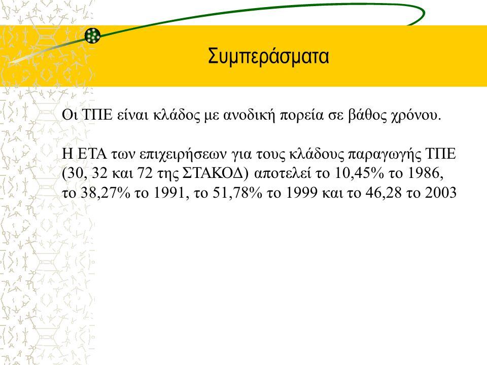 Συμπεράσματα Οι ΤΠΕ είναι κλάδος με ανοδική πορεία σε βάθος χρόνου. Η ΕΤΑ των επιχειρήσεων για τους κλάδους παραγωγής ΤΠΕ (30, 32 και 72 της ΣΤΑΚΟΔ) α