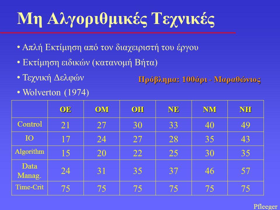 Υπολογισμός παράγοντα προσαρμογής προσπάθειας q = q 1 q 2, … q 15 = 1.35 Υπολογισμός προσπάθειας ανάπτυξης ΜΜ DEV = q  MM NOM = 1.35 * 44 = 59 ανθρωπομήνες Υπολογισμός κόστους, θεωρώντας κόστος ανθρωπομήνα 1000 € C t = 59.000 € Παράδειγμα (συνέχεια)