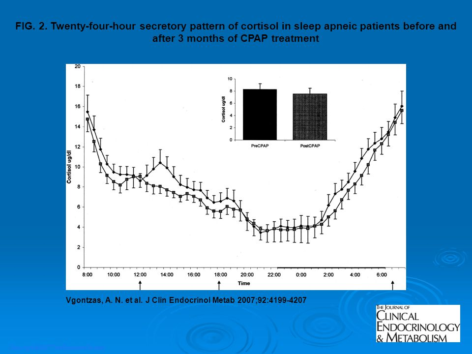 Copyright ©2007 The Endocrine Society Vgontzas, A. N. et al. J Clin Endocrinol Metab 2007;92:4199-4207 FIG. 2. Twenty-four-hour secretory pattern of c