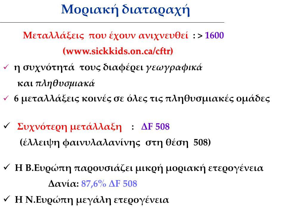 Μεταλλάξεις που έχουν ανιχνευθεί : > 1600 (www.sickkids.on.ca/cftr) (www.sickkids.on.ca/cftr) η συχνότητά τους διαφέρει γεωγραφικά και πληθυσμιακά 6 μεταλλάξεις κοινές σε όλες τις πληθυσμιακές ομάδες Συχνότερη μετάλλαξη : ΔF 508 (έλλειψη φαινυλαλανίνης στη θέση 508) Η Β.Ευρώπη παρουσιάζει μικρή μοριακή ετερογένεια Δανία: 87,6% ΔF 508 Η Ν.Ευρώπη μεγάλη ετερογένεια Μοριακή διαταραχή