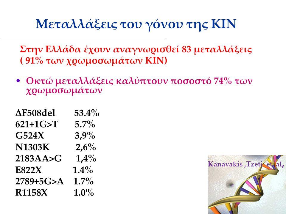 Μεταλλάξεις του γόνου της ΚΙΝ Οκτώ μεταλλάξεις καλύπτουν ποσοστό 74% των χρωμοσωμάτων ΔF508del 53.4% 621+1G>Τ 5.7% G524Χ 3,9% Ν1303Κ 2,6% 2183ΑΑ>G 1,4
