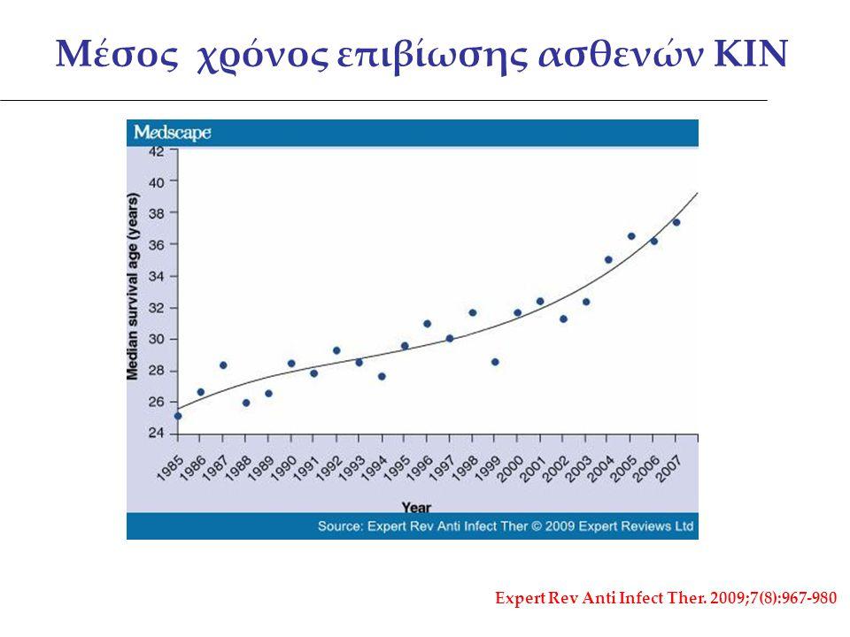 Χρόνια πνευμονοπάθεια αδιευκρίνιστης αιτιολογίας Διάχυτες βρογχιεκτασίες - Άσθμα Ανδρική στειρότητα Ιδιοπαθής παγκρεατίτιδα Χρόνια παραρινοκολπίτιδα Αλλεργική βρογχοπνευμονική ασπεργίλλωση CFTR- RD