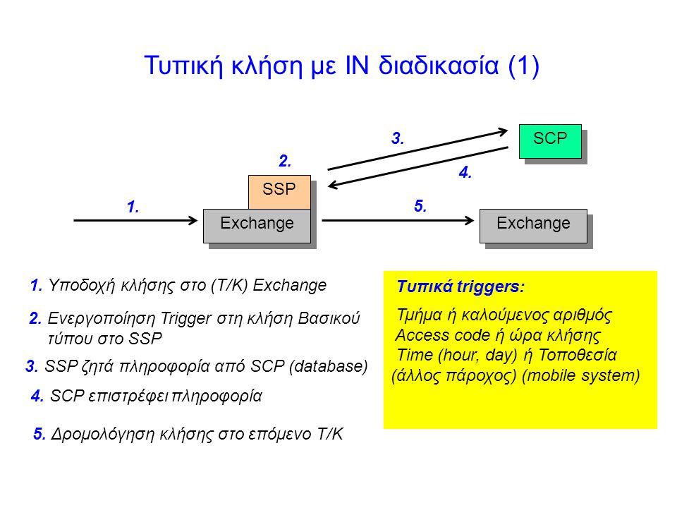 Τυπική κλήση με IN διαδικασία (1) SSP Exchange SCP 1. 2. 3. 4. 5. Exchange 1. Υποδοχή κλήσης στο (Τ/Κ) Exchange 2. Ενεργοποίηση Trigger στη κλήση Βασι
