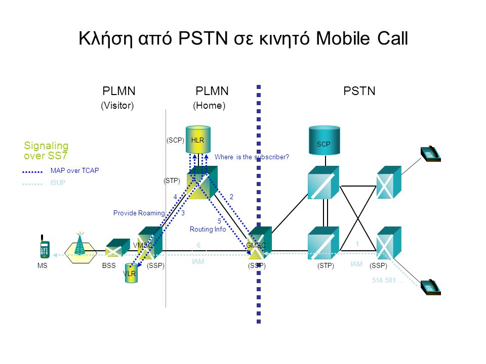 Κλήση από PSTN σε κινητό Mobile Call (STP) (SCP) PSTNPLMN (SSP) BSSMS PLMN (Home)(Visitor) (STP) HLR GMSC (SSP) VMSC VLR IAM 6 2 Where is the subscrib