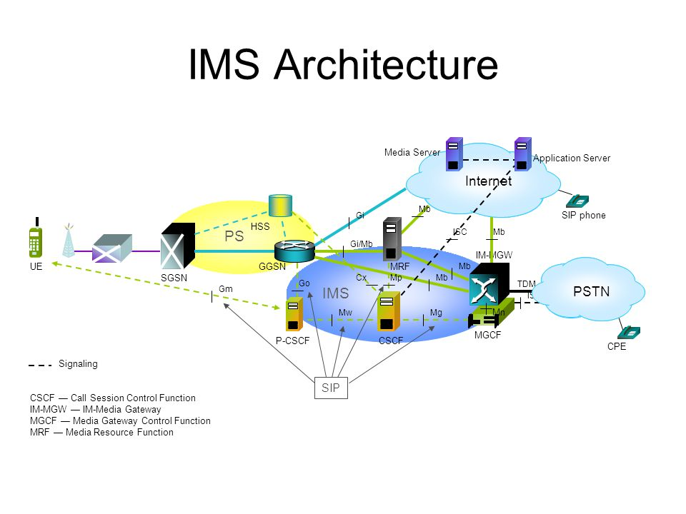 IMS Architecture PS UE SGSN Internet HSS IMS P-CSCF GGSN Application Server SIP phone Media Server Gi/Mb MwMg Mb Gi Mn MGCF TDM IM-MGW ISUP Mb Cx Go S