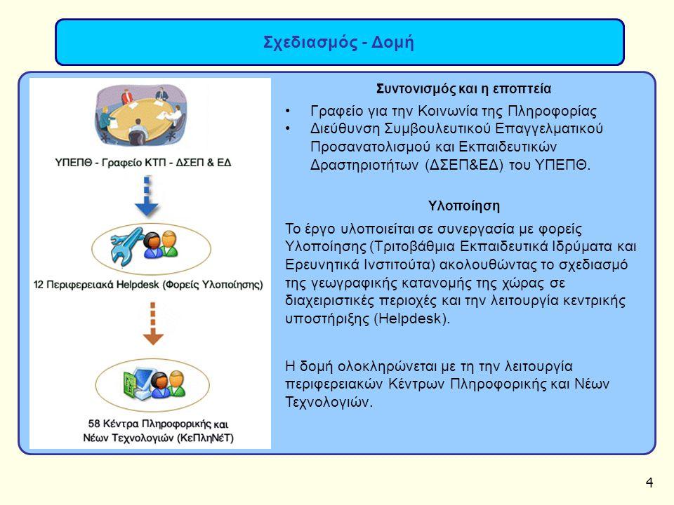4 Σχεδιασμός - Δομή Συντονισμός και η εποπτεία Γραφείο για την Κοινωνία της Πληροφορίας Διεύθυνση Συμβουλευτικού Επαγγελματικού Προσανατολισμού και Εκπαιδευτικών Δραστηριοτήτων (ΔΣΕΠ&ΕΔ) του ΥΠΕΠΘ.