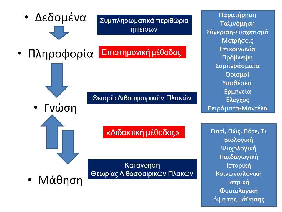 Δεδομένα Πληροφορία Γνώση Μάθηση Επιστημονική μέθοδος «Διδακτική μέθοδος» Παρατήρηση Ταξινόμηση Σύγκριση-Συσχετισμό Μετρήσεις Επικοινωνία Πρόβλεψη Συμπεράσματα Ορισμοί Υποθέσεις Ερμηνεία Ελεγχος Πειράματα-Μοντέλα Γιατί, Πώς, Πότε, Τι Βιολογική Ψυχολογική Παιδαγωγική Ιστορική Κοινωνιολογική Ιατρική Φυσιολογική όψη της μάθησης Συμπληρωματικά περιθώρια ηπείρων Θεωρία Λιθοσφαιρικών Πλακών Κατανόηση Θεωρίας Λιθοσφαιρικών Πλακών
