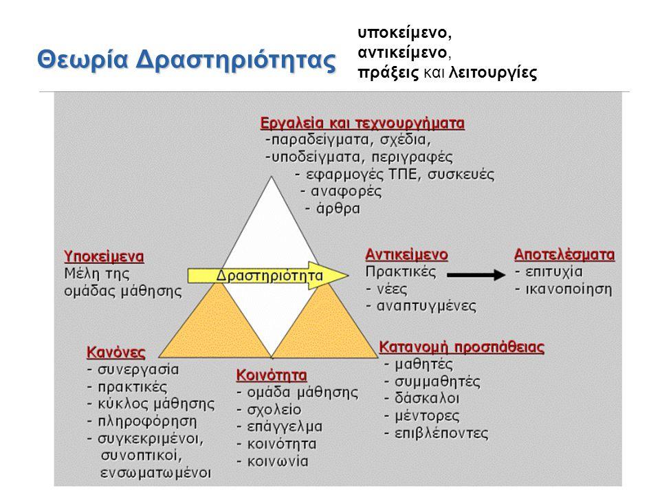 Θεωρία Δραστηριότητας υποκείμενο, αντικείμενο, πράξεις και λειτουργίες