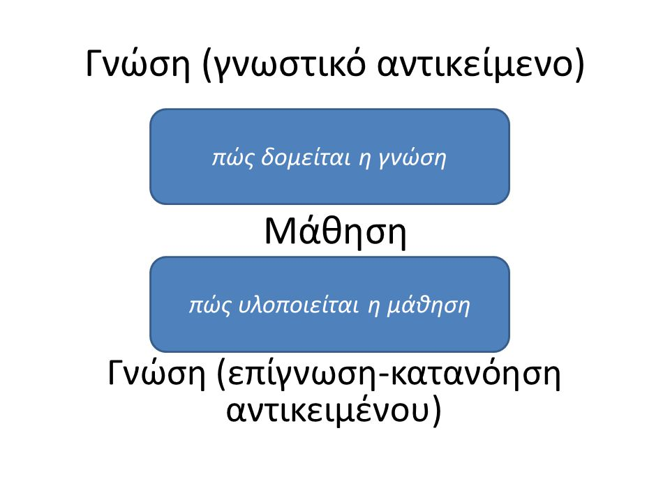 Γνώση (γνωστικό αντικείμενο) Μάθηση Γνώση (επίγνωση-κατανόηση αντικειμένου) πώς δομείται η γνώση πώς υλοποιείται η μάθηση
