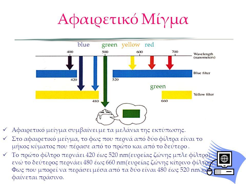 Αφαιρετικό Μίγμα Αφαιρετικό μείγμα συμβαίνει με τα μελάνια της εκτύπωσης. Στο αφαιρετικό μείγμα, το φως που περνά από δύο φίλτρα είναι το μήκος κύματο