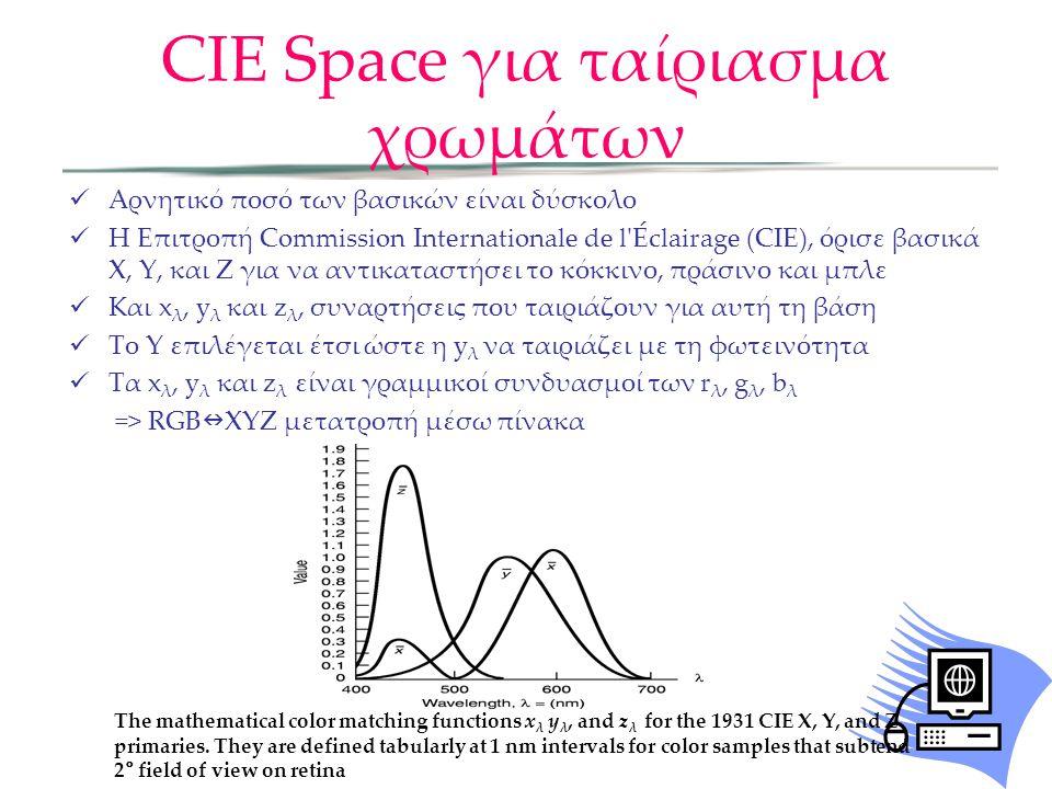 CIE Space για ταίριασμα χρωμάτων Αρνητικό ποσό των βασικών είναι δύσκολο Η Επιτροπή Commission Internationale de l'Éclairage (CIE), όρισε βασικά X, Y,