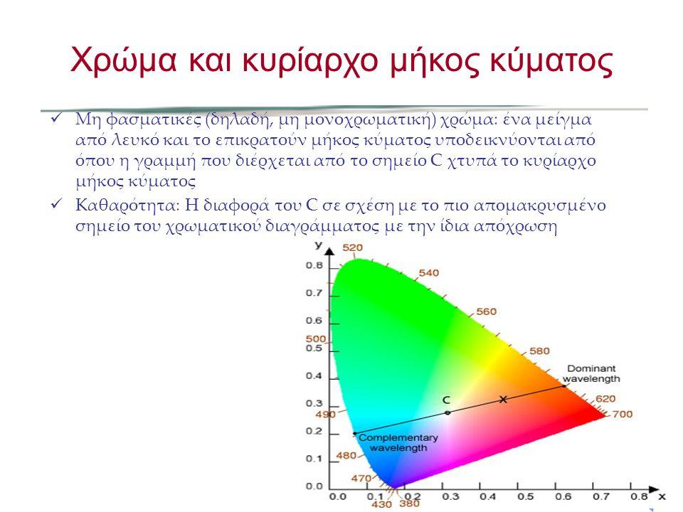 Μη φασματικές (δηλαδή, μη μονοχρωματική) χρώμα: ένα μείγμα από λευκό και το επικρατούν μήκος κύματος υποδεικνύονται από όπου η γραμμή που διέρχεται απ