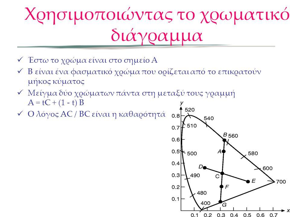 Χρησιμοποιώντας το χρωματικό διάγραμμα Έστω το χρώμα είναι στο σημείο Α B είναι ένα φασματικό χρώμα που ορίζεται από το επικρατούν μήκος κύματος Μείγμ