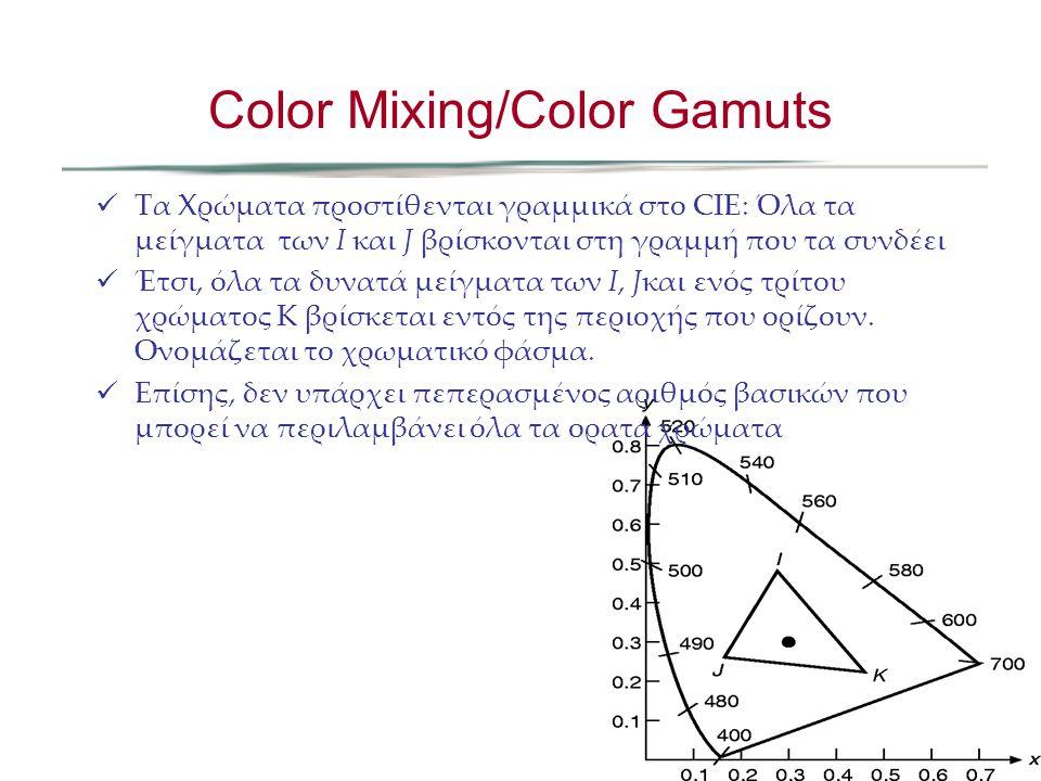 Τα Χρώματα προστίθενται γραμμικά στο CIE: Όλα τα μείγματα των I και J βρίσκονται στη γραμμή που τα συνδέει Έτσι, όλα τα δυνατά μείγματα των I, Jκαι εν