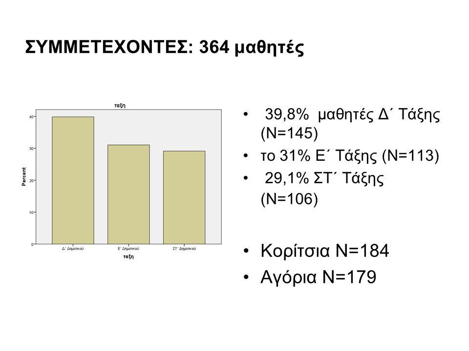 ΣΥΜΜΕΤΕΧΟΝΤΕΣ: 364 μαθητές 39,8% μαθητές Δ΄ Τάξης (Ν=145) το 31% Ε΄ Τάξης (Ν=113) 29,1% ΣΤ΄ Τάξης (Ν=106) Κορίτσια Ν=184 Αγόρια Ν=179