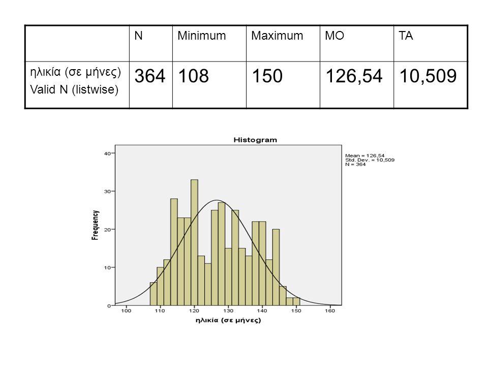 ΝMinimumMaximumΜΟΤΑ ηλικία (σε μήνες) Valid N (listwise) 364108150126,5410,509