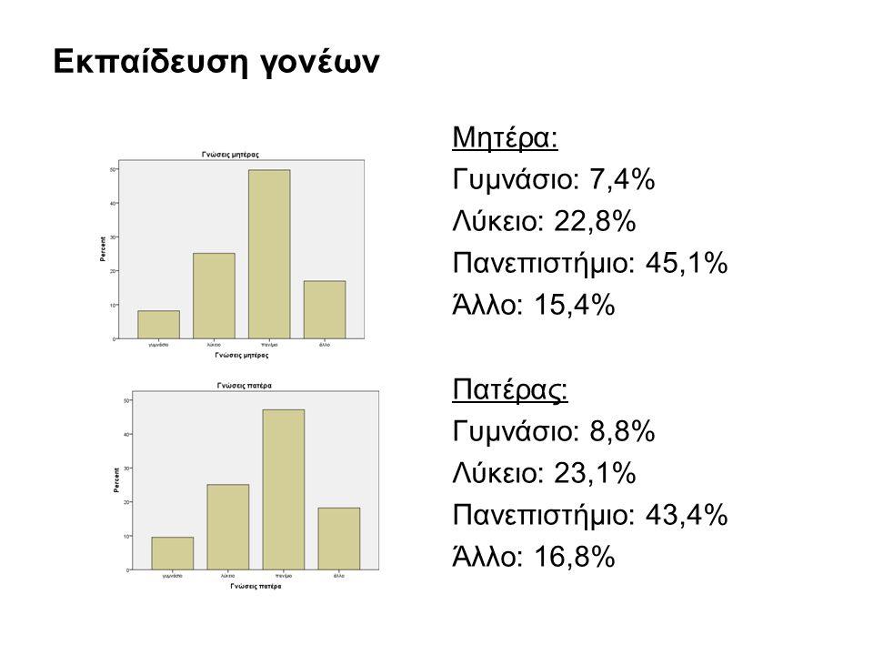 Εκπαίδευση γονέων Μητέρα: Γυμνάσιο: 7,4% Λύκειο: 22,8% Πανεπιστήμιο: 45,1% Άλλο: 15,4% Πατέρας: Γυμνάσιο: 8,8% Λύκειο: 23,1% Πανεπιστήμιο: 43,4% Άλλο: 16,8%
