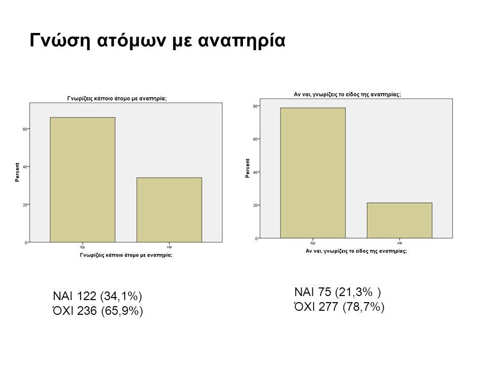 Γνώση ατόμων με αναπηρία ΝΑΙ 122 (34,1%) ΌΧΙ 236 (65,9%) ΝΑΙ 75 (21,3% ) ΌΧΙ 277 (78,7%)