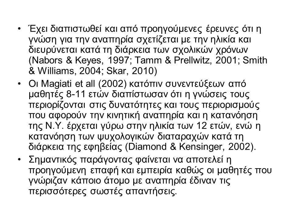 Έχει διαπιστωθεί και από προηγούμενες έρευνες ότι η γνώση για την αναπηρία σχετίζεται με την ηλικία και διευρύνεται κατά τη διάρκεια των σχολικών χρόνων (Nabors & Keyes, 1997; Tamm & Prellwitz, 2001; Smith & Williams, 2004; Skar, 2010) Οι Magiati et all (2002) κατόπιν συνεντεύξεων από μαθητές 8-11 ετών διαπίστωσαν ότι η γνώσεις τους περιορίζονται στις δυνατότητες και τους περιορισμούς που αφορούν την κινητική αναπηρία και η κατανόηση της Ν.Υ.