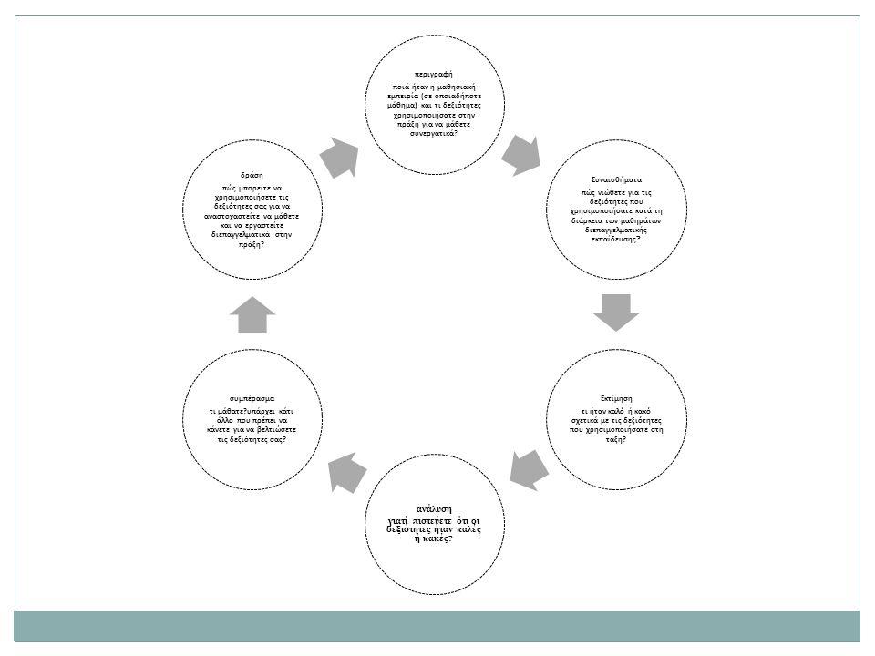περιγραφή ποιά ήταν η μαθησιακή εμπειρία (σε οποιαδήποτε μάθημα) και τι δεξιότητες χρησιμοποιήσατε στην πράξη για να μάθετε συνεργατικά? Συναισθήματα