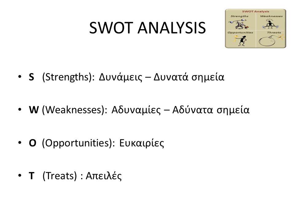 SWOT ANALYSIS S (Strengths): Δυνάμεις – Δυνατά σημεία W (Weaknesses): Αδυναμίες – Αδύνατα σημεία O (Opportunities): Ευκαιρίες T (Treats) : Απειλές