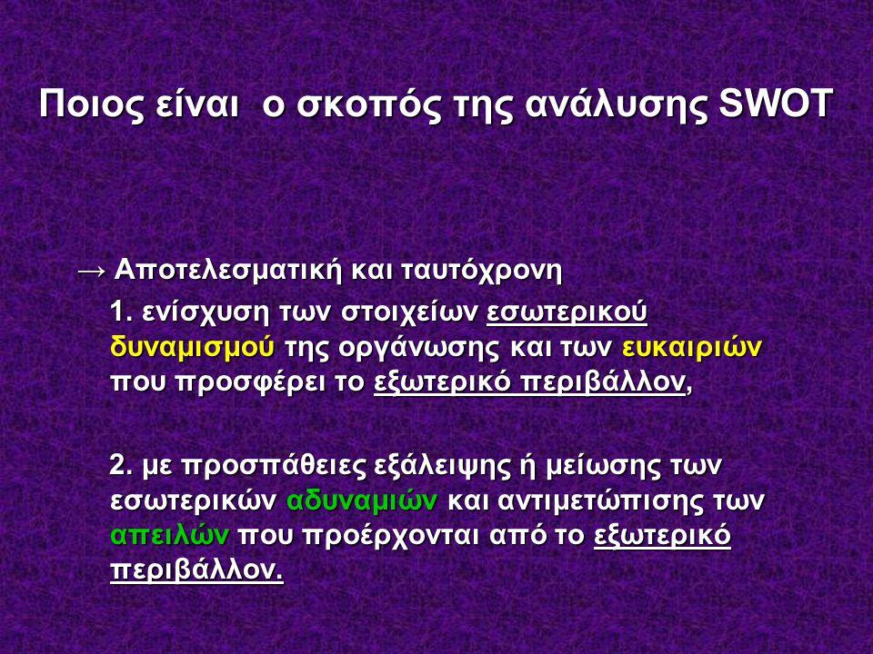 Ποιος είναι ο σκοπός της ανάλυσης SWOT → Αποτελεσματική και ταυτόχρονη 1.