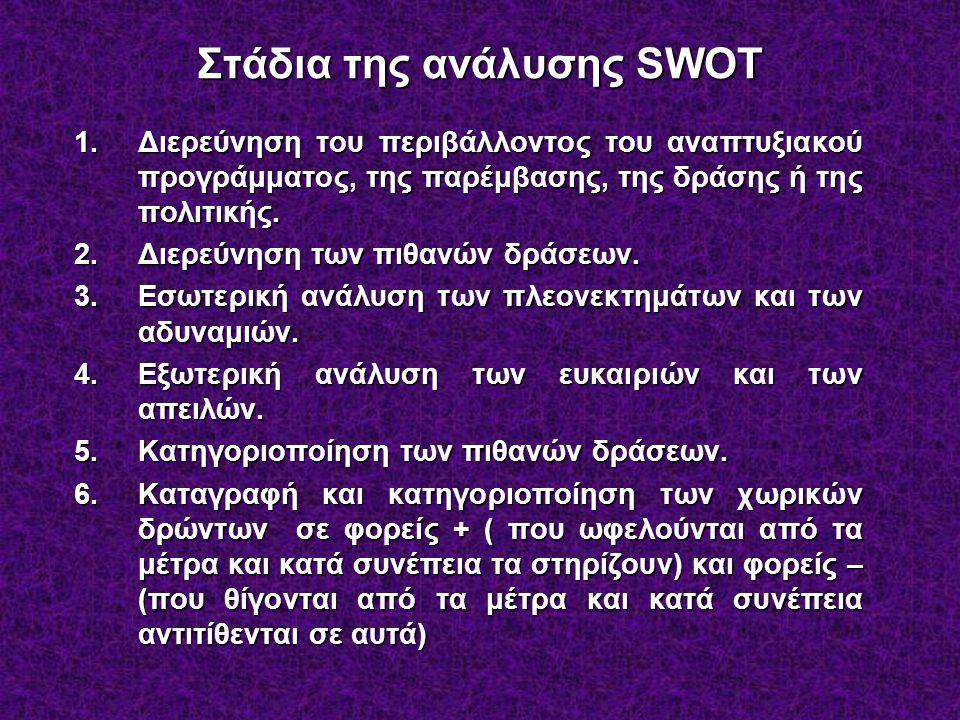 Στάδια της ανάλυσης SWOT 1.Διερεύνηση του περιβάλλοντος του αναπτυξιακού προγράμματος, της παρέμβασης, της δράσης ή της πολιτικής.