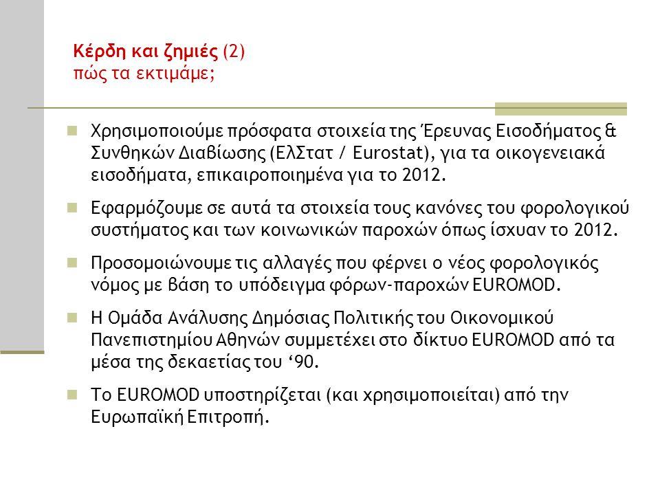 Κέρδη και ζημιές (2) πώς τα εκτιμάμε; Χρησιμοποιούμε πρόσφατα στοιχεία της Έρευνας Εισοδήματος & Συνθηκών Διαβίωσης (ΕλΣτατ / Eurostat), για τα οικογενειακά εισοδήματα, επικαιροποιημένα για το 2012.