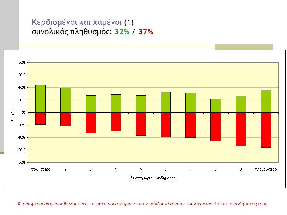 Κερδισμένοι και χαμένοι (1) συνολικός πληθυσμός: 32% / 37% Κερδισμένοι/χαμένοι θεωρούνται τα μέλη νοικοκυριών που κερδίζουν/χάνουν τουλάχιστον 1% του εισοδήματος τους.