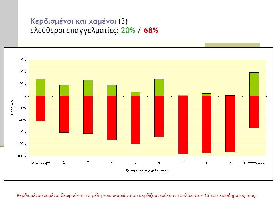 Κερδισμένοι και χαμένοι (3) ελεύθεροι επαγγελματίες: 20% / 68% Κερδισμένοι/χαμένοι θεωρούνται τα μέλη νοικοκυριών που κερδίζουν/χάνουν τουλάχιστον 1% του εισοδήματος τους.
