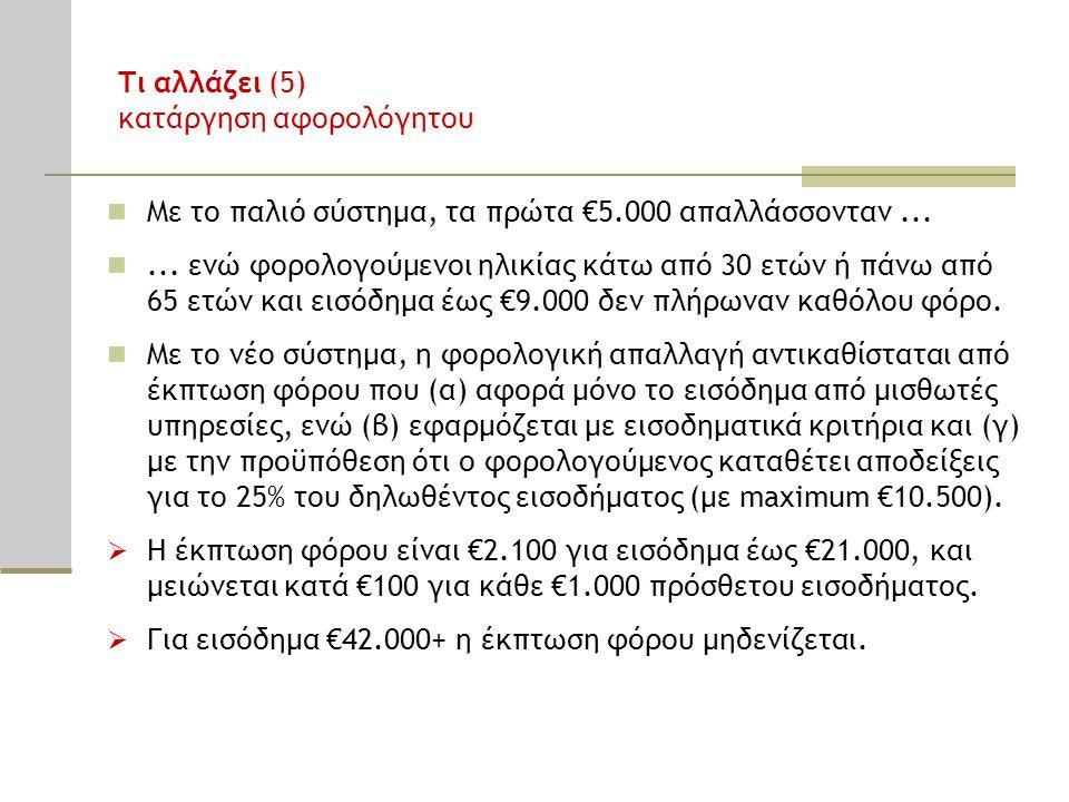 Τι αλλάζει (6) κατάργηση πρόσθετου αφορολόγητου λόγω παιδιών Στο παλιό σύστημα, το αφορολόγητο αυξανόταν ανάλογα με τον αριθμό των παιδιών: €5.000 χωρίς παιδιά €7.000 για 1 παιδί €9.000 για 2 παιδιά €12.000 για 3 παιδιά €15.000 για 4 παιδιά κ.ο.κ.