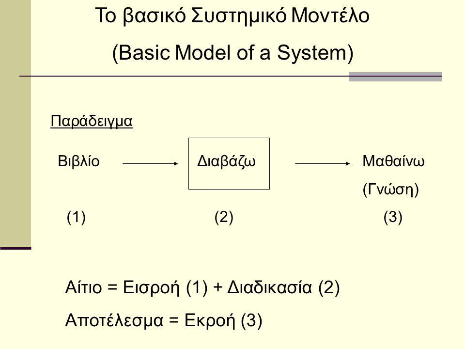 Το βασικό Συστημικό Μοντέλο (Basic Model of a System) Παράδειγμα ΒιβλίοΔιαβάζω Μαθαίνω (Γνώση) (1) (2)(3) Αίτιο = Εισροή (1) + Διαδικασία (2) Αποτέλεσ