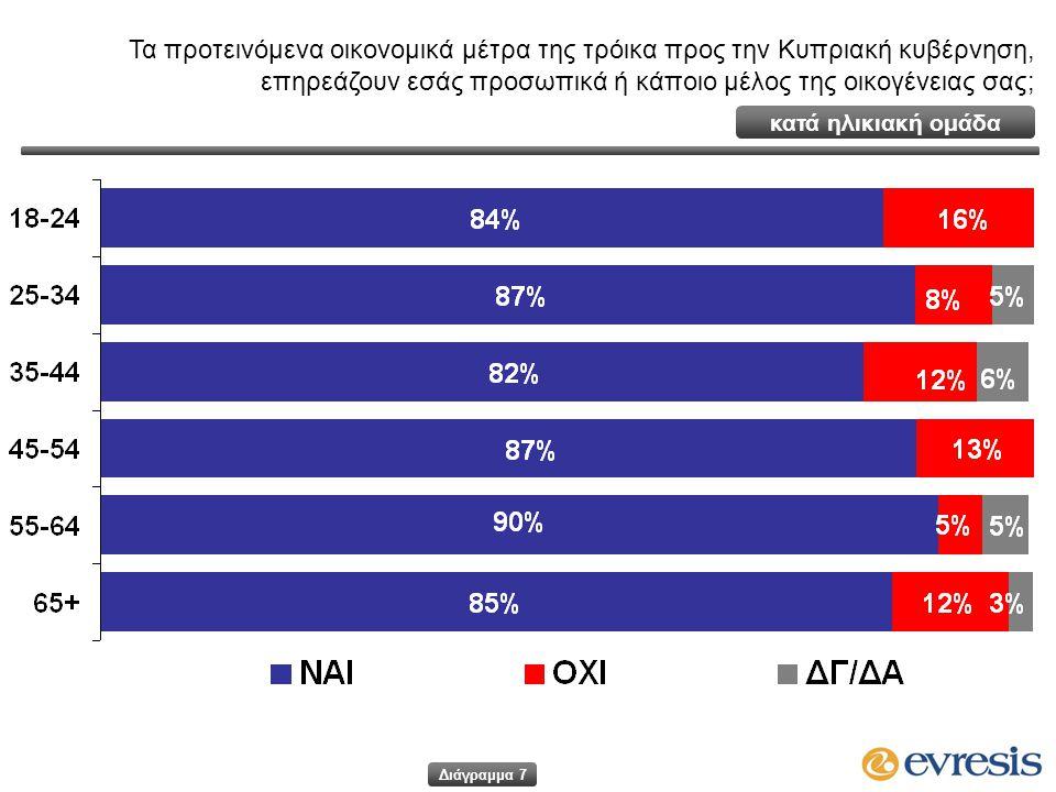 Τα προτεινόμενα οικονομικά μέτρα της τρόικα προς την Κυπριακή κυβέρνηση, επηρεάζουν εσάς προσωπικά ή κάποιο μέλος της οικογένειας σας; Διάγραμμα 7 κατ
