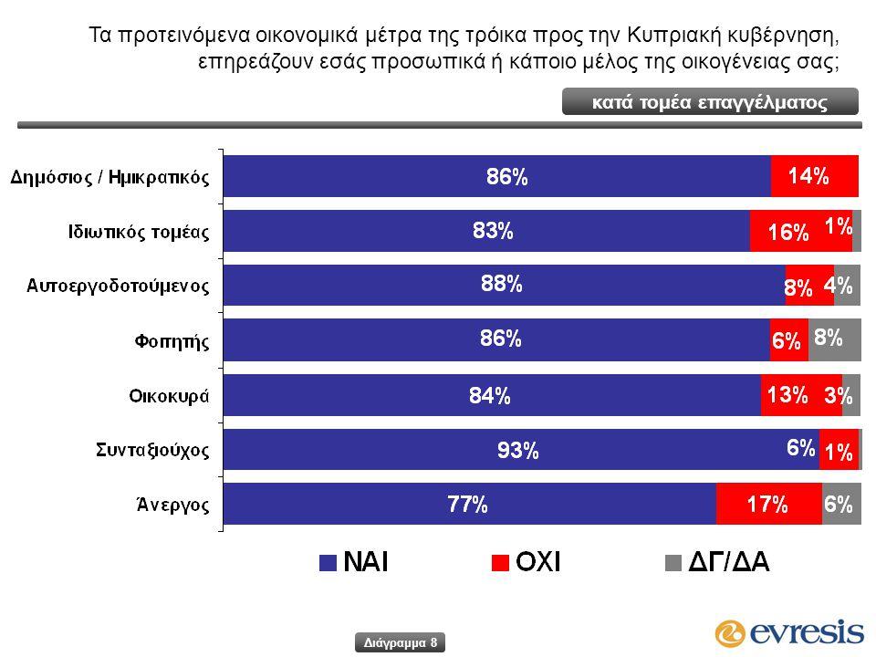 κατά τομέα επαγγέλματος Τα προτεινόμενα οικονομικά μέτρα της τρόικα προς την Κυπριακή κυβέρνηση, επηρεάζουν εσάς προσωπικά ή κάποιο μέλος της οικογένειας σας; Διάγραμμα 8