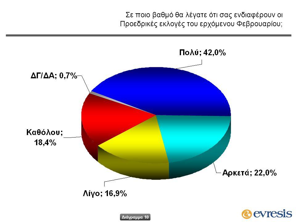 Σε ποιο βαθμό θα λέγατε ότι σας ενδιαφέρουν οι Προεδρικές εκλογές του ερχόμενου Φεβρουαρίου; Διάγραμμα 10