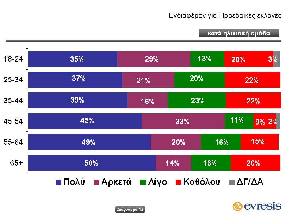Ενδιαφέρον για Προεδρικές εκλογές κατά ηλικιακή ομάδα Διάγραμμα 12