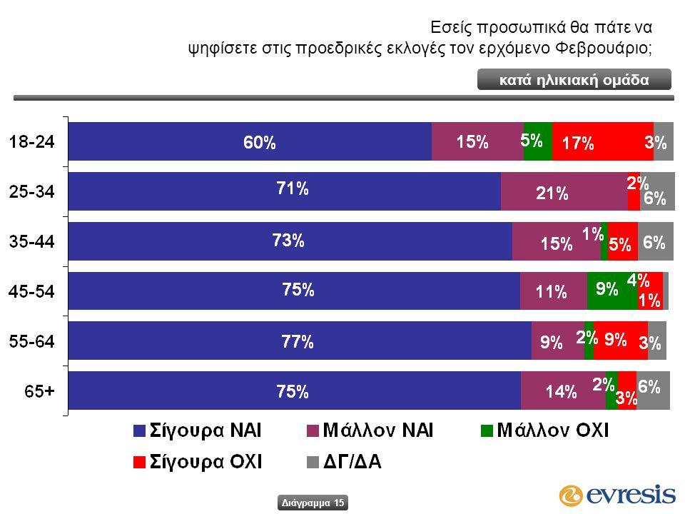 Εσείς προσωπικά θα πάτε να ψηφίσετε στις προεδρικές εκλογές τον ερχόμενο Φεβρουάριο; κατά ηλικιακή ομάδα Διάγραμμα 15