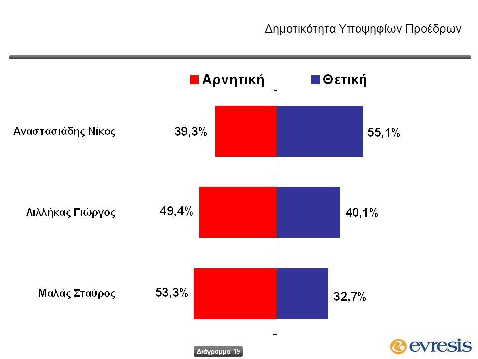 Δημοτικότητα Υποψηφίων Προέδρων Διάγραμμα 19