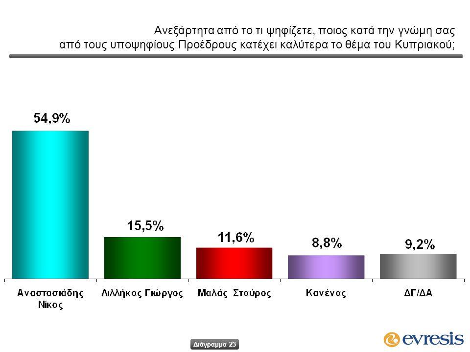 Ανεξάρτητα από το τι ψηφίζετε, ποιος κατά την γνώμη σας από τους υποψηφίους Προέδρους κατέχει καλύτερα το θέμα του Κυπριακού; Διάγραμμα 23