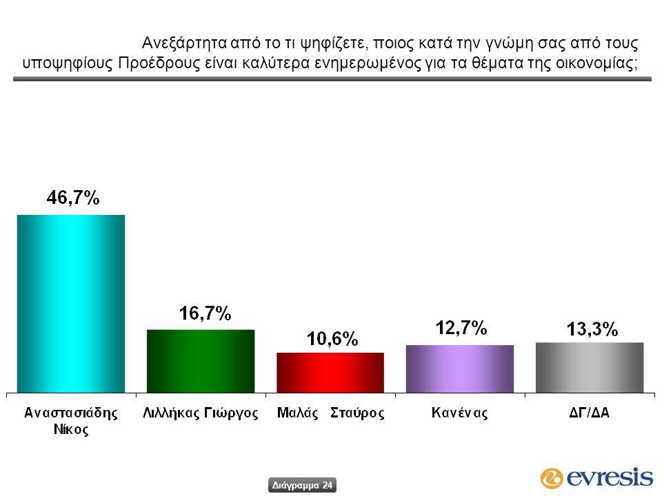 Ανεξάρτητα από το τι ψηφίζετε, ποιος κατά την γνώμη σας από τους υποψηφίους Προέδρους είναι καλύτερα ενημερωμένος για τα θέματα της οικονομίας; Διάγραμμα 24