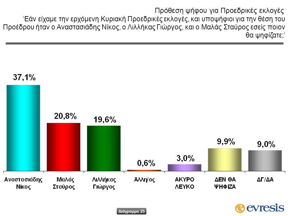 Πρόθεση ψήφου για Προεδρικές εκλογές 'Εάν είχαμε την ερχόμενη Κυριακή Προεδρικές εκλογές, και υποψήφιοι για την θέση του Προέδρου ήταν ο Αναστασιάδης Νίκος, ο Λιλλήκας Γιώργος, και ο Μαλάς Σταύρος εσείς ποιον θα ψηφίζατε;' Διάγραμμα 25